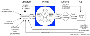 Data Feedback loop