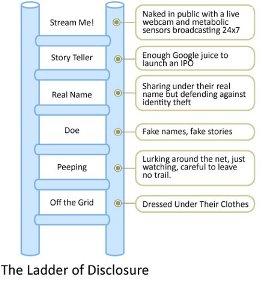 Ladder of Disclosure