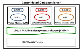 The consolidated server setup for the TPC-VMS