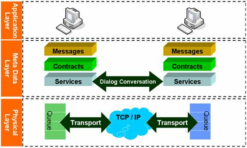 Message queues are great ways to scale out your application, among other uses.