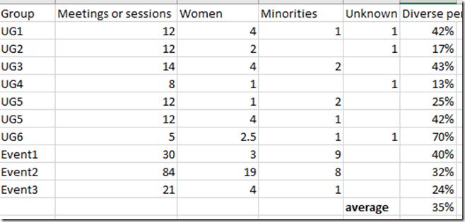 2021-06-14 11_53_42-Dviersity in User Groups.xlsx - Excel